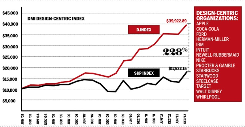 benefit of design on stock prices