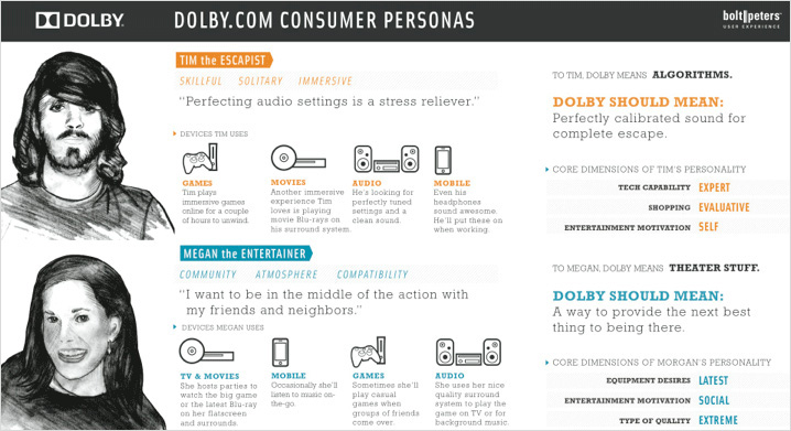 Persony pro Dolby